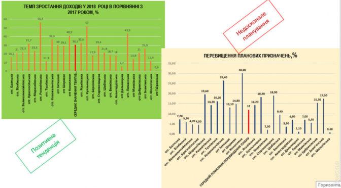 Доходы объединенных  громад Одесской области: Авангард — 15 тысяч на человека, Молога — 1,5 тысячи