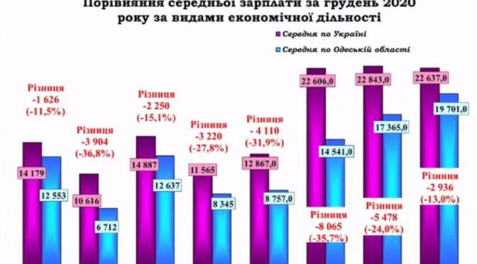 В Одесской области назвали профессии с высокими и низкими зарплатами
